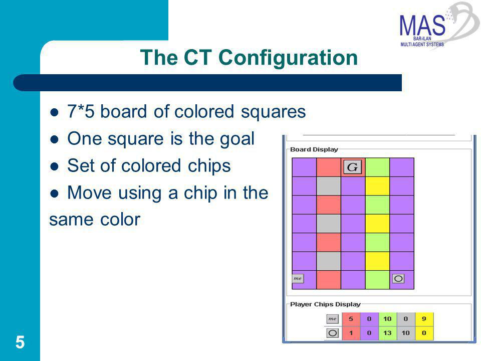 CT Scenario 2 players Multiple phases : – communication: negotiation (alternating offer protocol) – transfer: chip exchange – movement Complete information Agreements are not enforceable Complex dependencies Game ends when one of the players : reached the goal or did not move for three movement phases 6