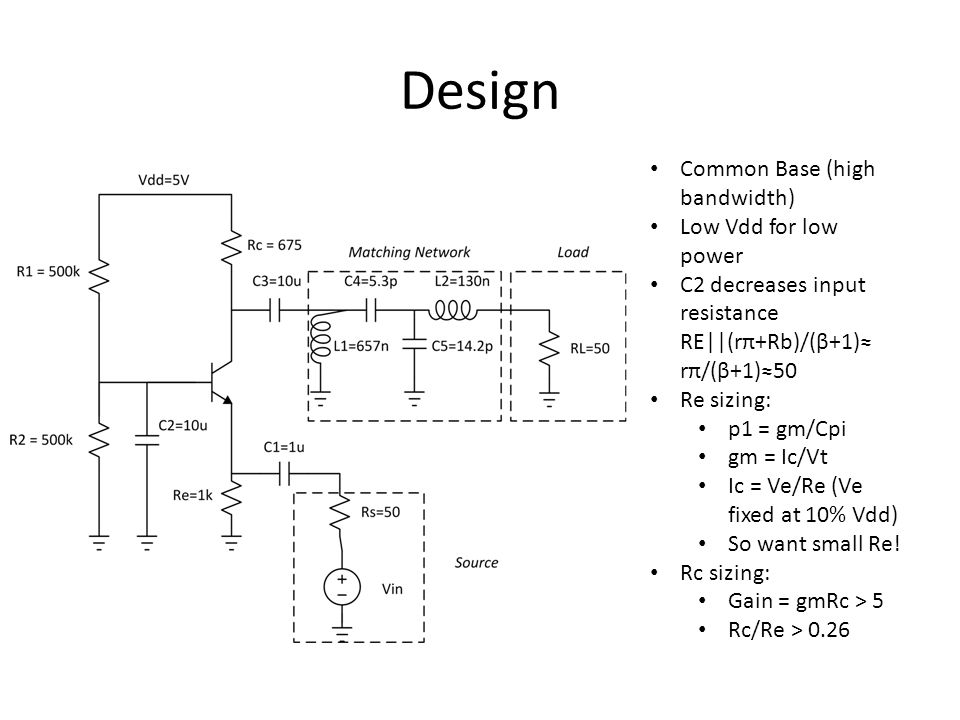 Design Common Base (high bandwidth) Low Vdd for low power C2 decreases input resistance RE||(rπ+Rb)/(β+1) rπ/(β+1)50 Re sizing: p1 = gm/Cpi gm = Ic/Vt Ic = Ve/Re (Ve fixed at 10% Vdd) So want small Re.