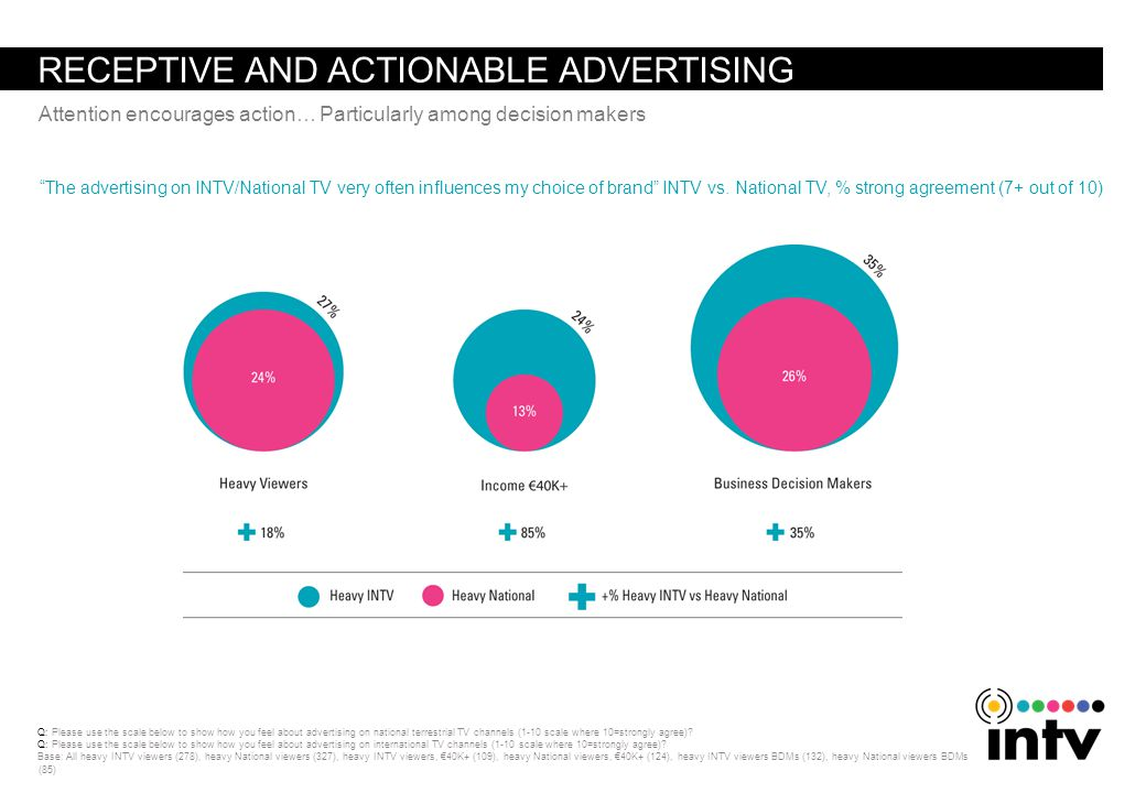 RECEPTIVE AND ACTIONABLE ADVERTISING The advertising on INTV/National TV very often influences my choice of brand INTV vs.