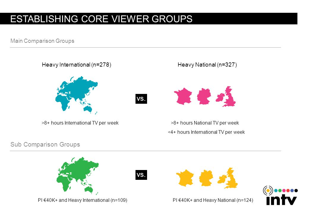 ESTABLISHING CORE VIEWER GROUPS Main Comparison Groups >8+ hours International TV per week Heavy International (n=278)Heavy National (n=327) <4+ hours International TV per week >8+ hours National TV per week PI 40K+ and Heavy National (n=124) PI 40K+ and Heavy International (n=109) Sub Comparison Groups vs.