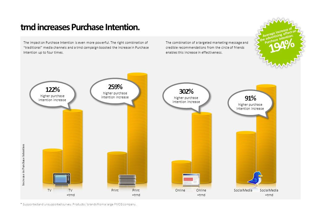 trnd increases Purchase Intention. The impact on Purchase Intention is even more powerful.