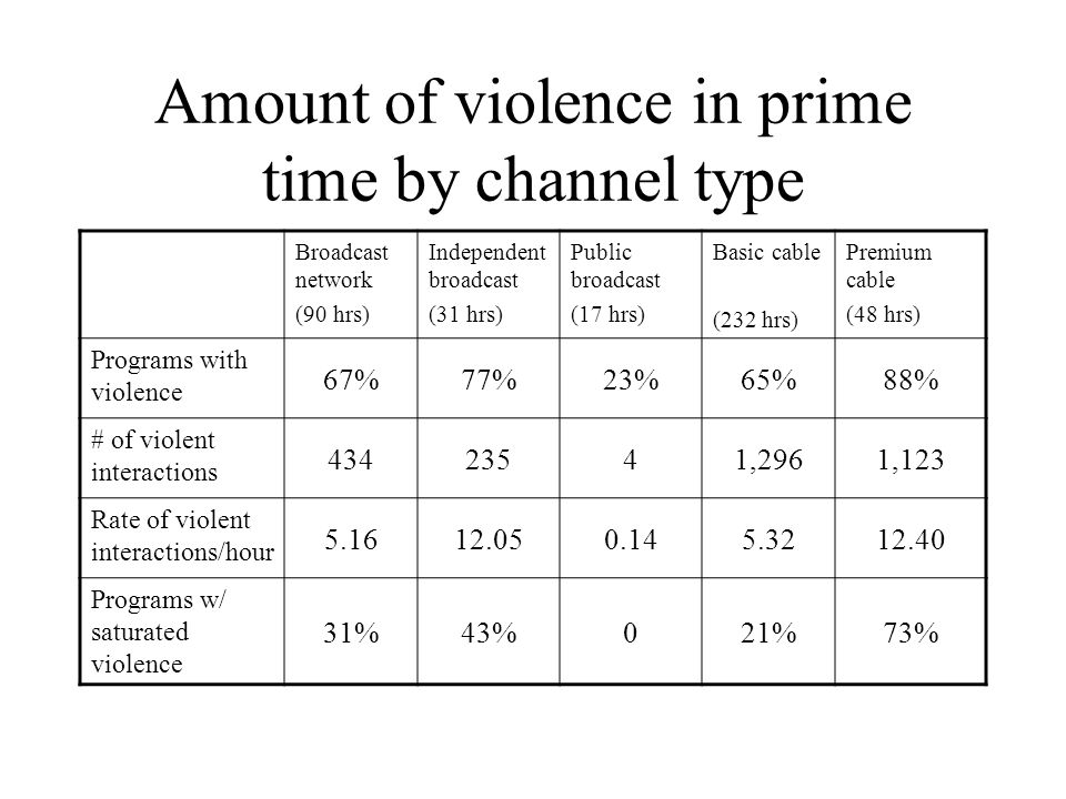 Amount of violence in prime time by channel type Broadcast network (90 hrs) Independent broadcast (31 hrs) Public broadcast (17 hrs) Basic cable (232