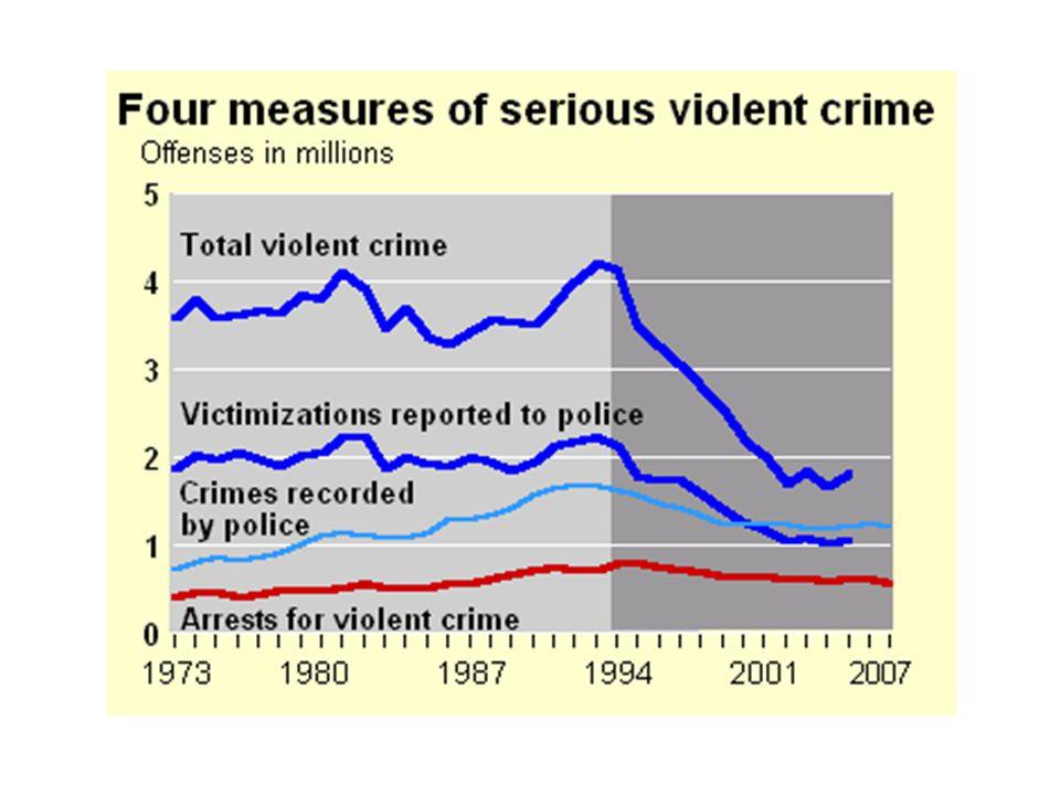 Motive for violence