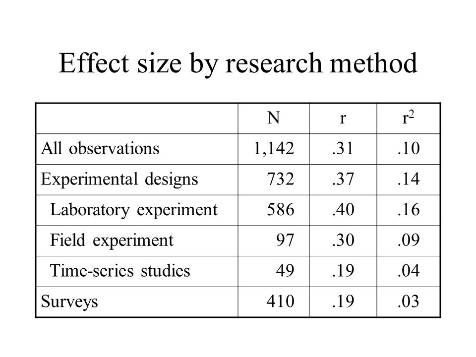 Effect size by research method Nrr2r2 All observations1,142.31.10 Experimental designs 732.37.14 Laboratory experiment 586.40.16 Field experiment 97.3