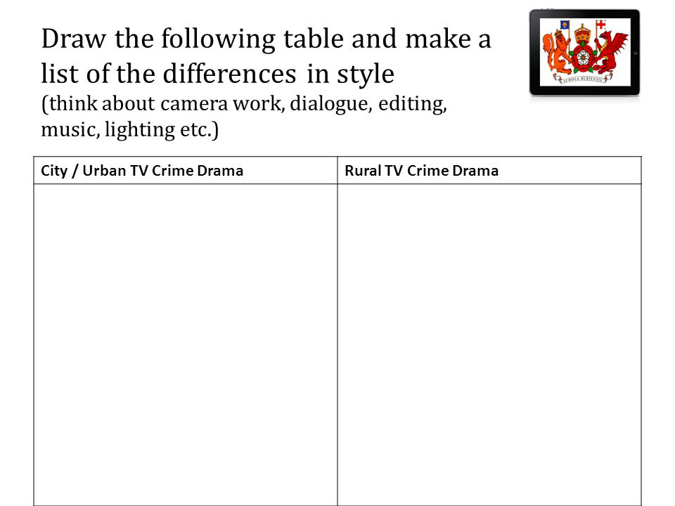 Draw the following table and make a list of the differences in style (think about camera work, dialogue, editing, music, lighting etc.) City / Urban TV Crime DramaRural TV Crime Drama