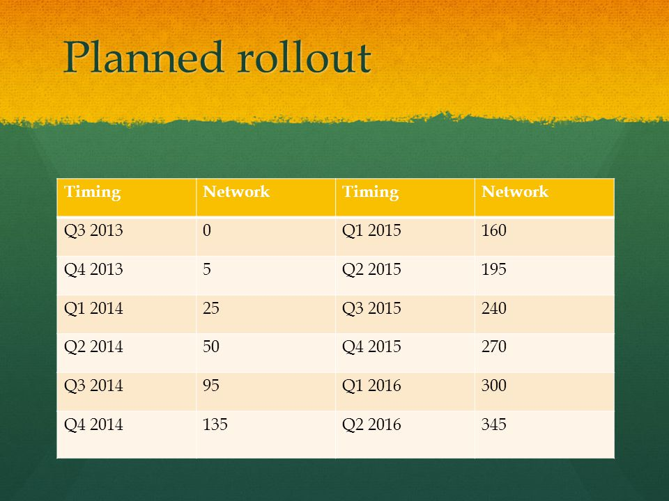 Planned rollout TimingNetworkTimingNetwork Q3 20130Q1 2015160 Q4 20135Q2 2015195 Q1 201425Q3 2015240 Q2 201450Q4 2015270 Q3 201495Q1 2016300 Q4 2014135Q2 2016345