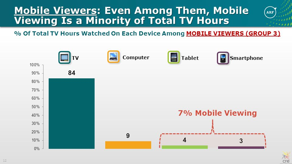 12 Mobile Viewers: Even Among Them, Mobile Viewing Is a Minority of Total TV Hours % Of Total TV Hours Watched On Each Device Among MOBILE VIEWERS (GROUP 3) TV Computer Tablet Smartphone 7% Mobile Viewing