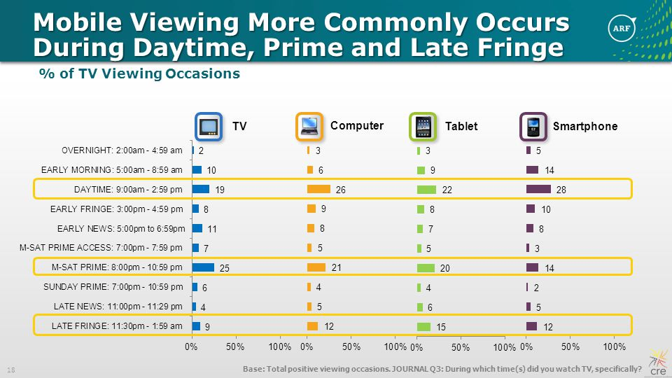 18 Mobile Viewing More Commonly Occurs During Daytime, Prime and Late Fringe Base: Total positive viewing occasions.
