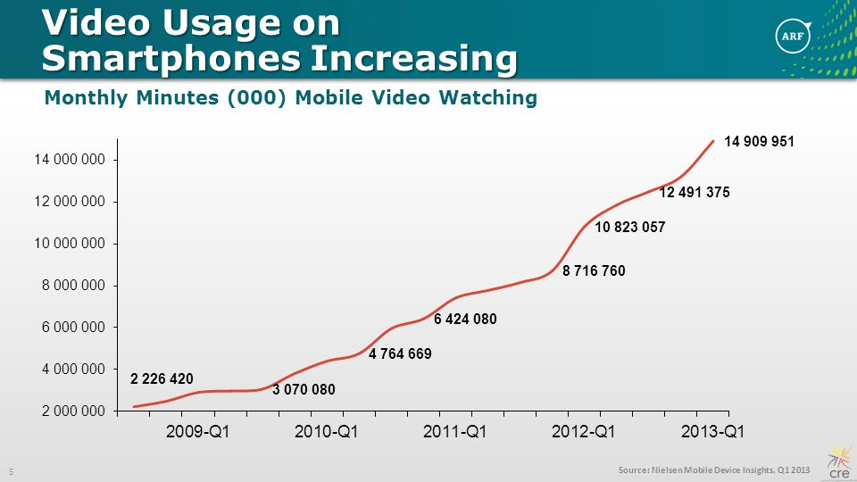 16 Most Mobile Viewing Is through Online Services Base: Total positive viewing occasions.