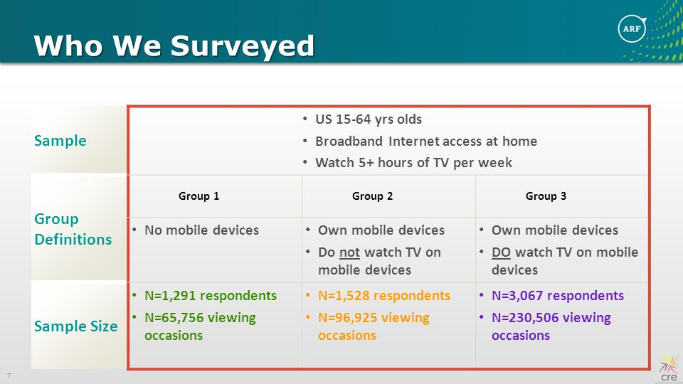 7 Who We Surveyed Sample US yrs olds Broadband Internet access at home Watch 5+ hours of TV per week Group Definitions Group 1Group 2Group 3 No mobile devices Own mobile devices Do not watch TV on mobile devices Own mobile devices DO watch TV on mobile devices Sample Size N=1,291 respondents N=65,756 viewing occasions N=1,528 respondents N=96,925 viewing occasions N=3,067 respondents N=230,506 viewing occasions