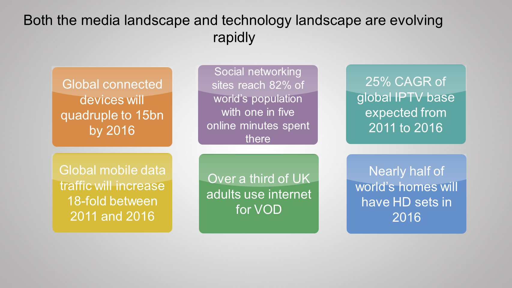 Nearly half of worlds homes will have HD sets in 2016 Over a third of UK adults use internet for VOD Global mobile data traffic will increase 18-fold between 2011 and 2016 Global connected devices will quadruple to 15bn by 2016 25% CAGR of global IPTV base expected from 2011 to 2016 Social networking sites reach 82% of worlds population with one in five online minutes spent there Both the media landscape and technology landscape are evolving rapidly