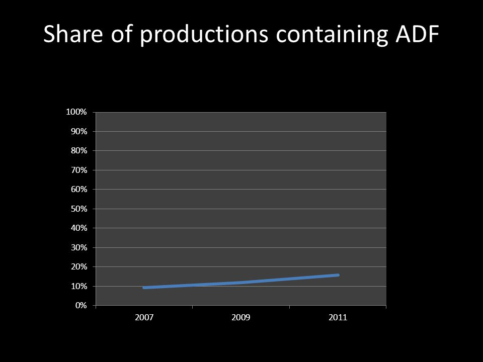 Share of productions containing ADF