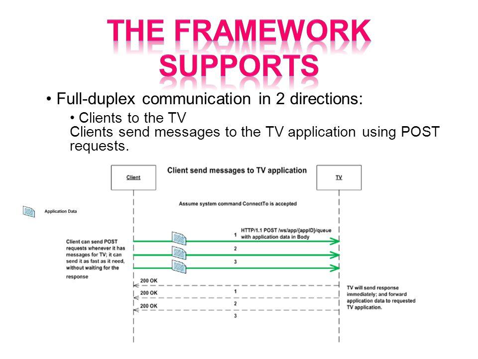Full-duplex communication in 2 directions: Clients to the TV Clients send messages to the TV application using POST requests.