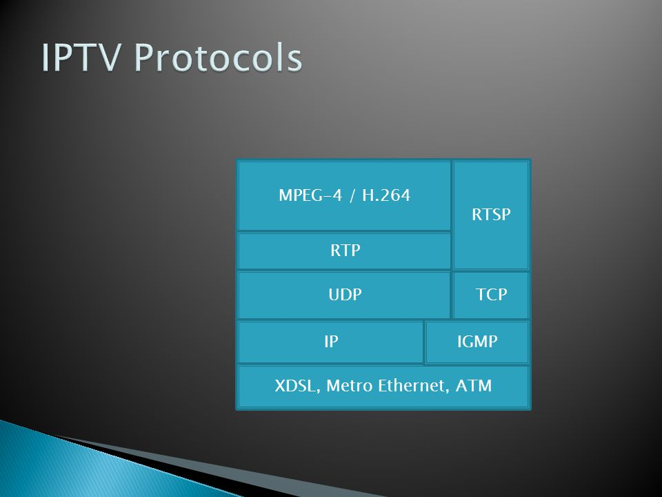 MPEG-4 / H.264 RTP UDP IP XDSL, Metro Ethernet, ATM TCP RTSP IGMP