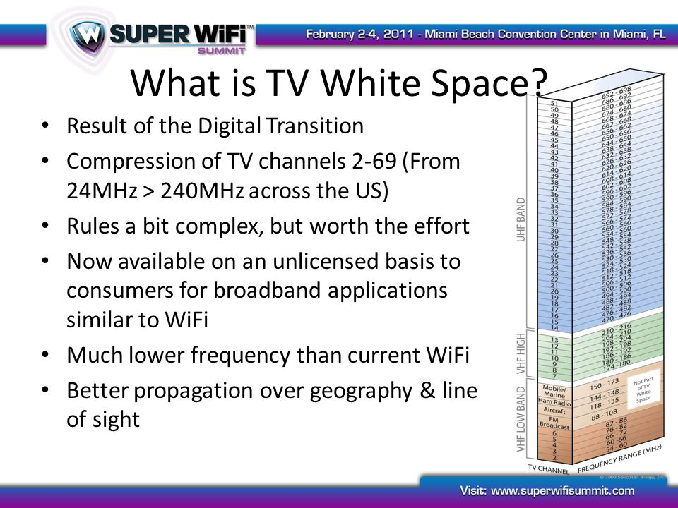 What is TV White Space.