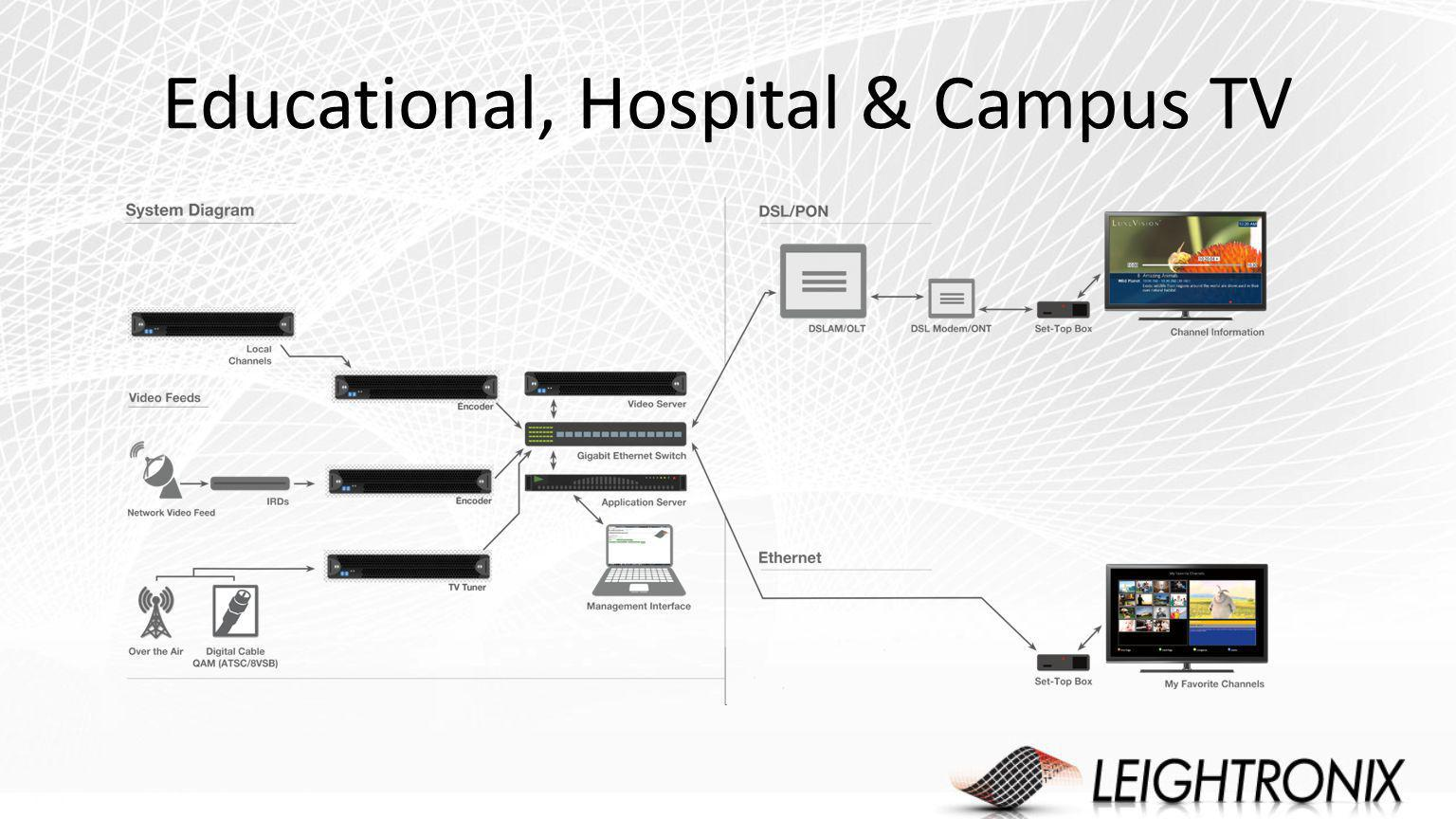Educational, Hospital & Campus TV
