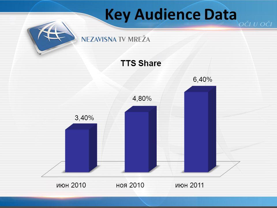 Key Audience Data
