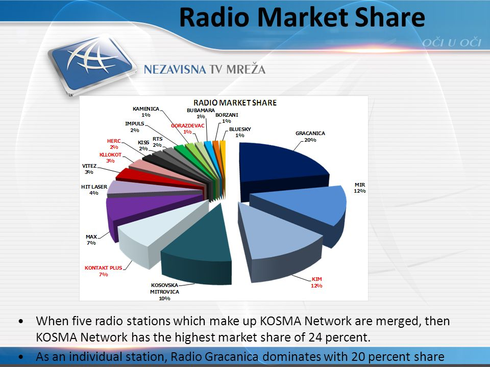 Radio Market Share When five radio stations which make up KOSMA Network are merged, then KOSMA Network has the highest market share of 24 percent.