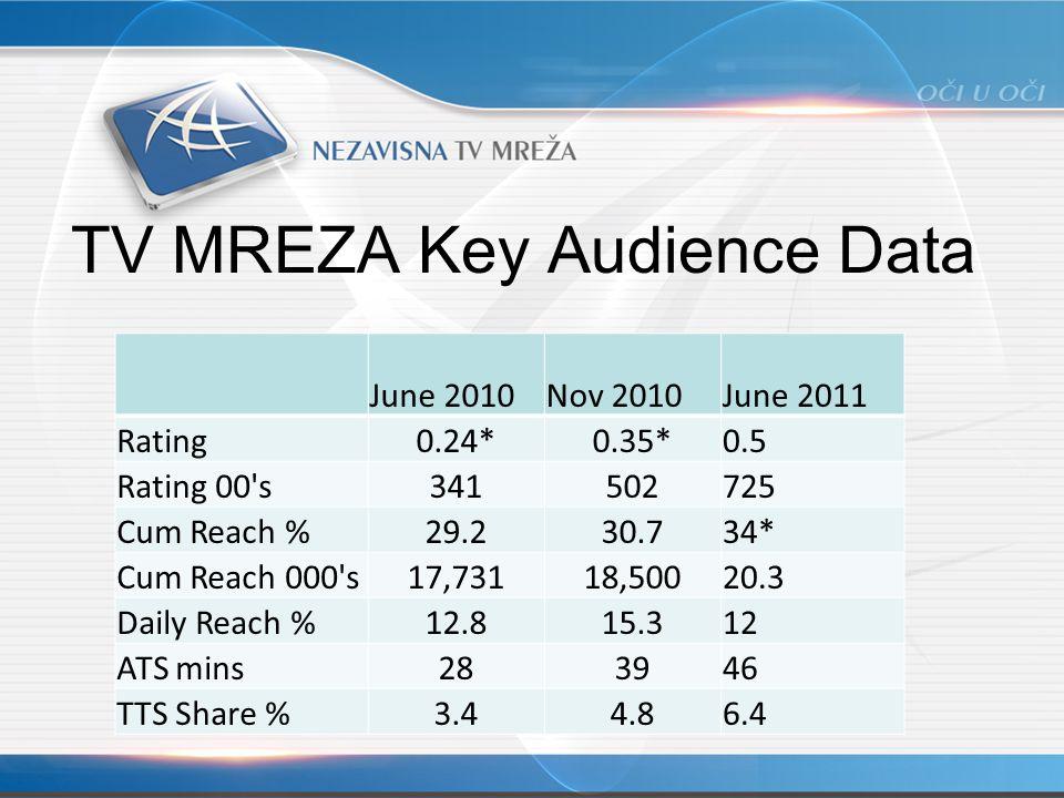 TV MREZA Key Audience Data June 2010Nov 2010June 2011 Rating0.24*0.35*0.5 Rating 00 s341502725 Cum Reach %29.230.734* Cum Reach 000 s17,73118,50020.3 Daily Reach %12.815.312 ATS mins283946 TTS Share %3.44.86.4