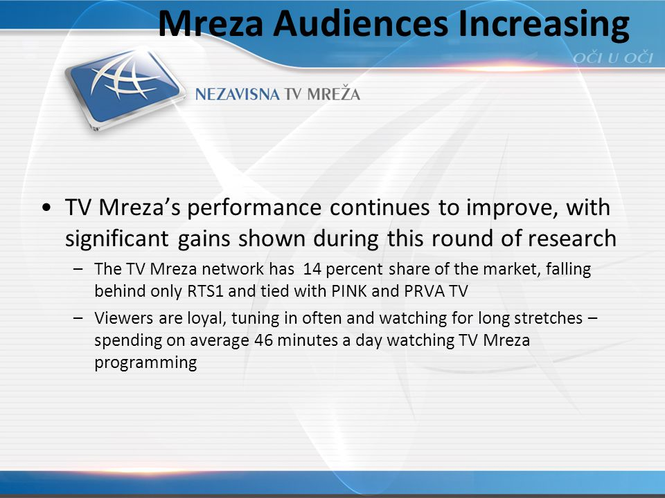 Mreza Audiences Increasing TV Mrezas performance continues to improve, with significant gains shown during this round of research –The TV Mreza network has 14 percent share of the market, falling behind only RTS1 and tied with PINK and PRVA TV –Viewers are loyal, tuning in often and watching for long stretches – spending on average 46 minutes a day watching TV Mreza programming