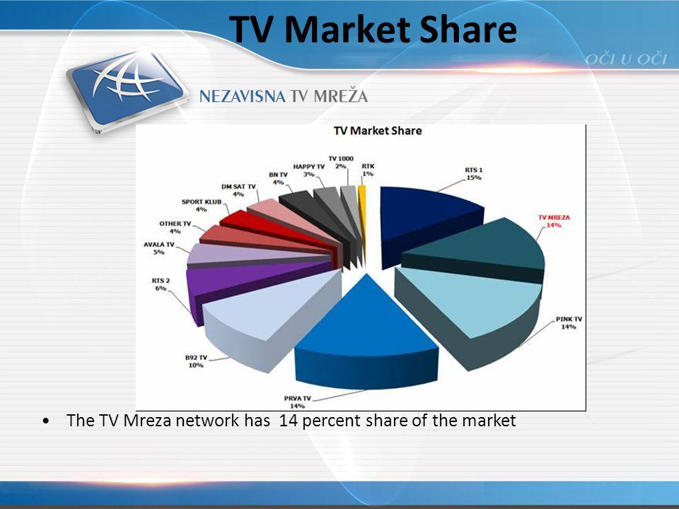 TV Market Share The TV Mreza network has 14 percent share of the market