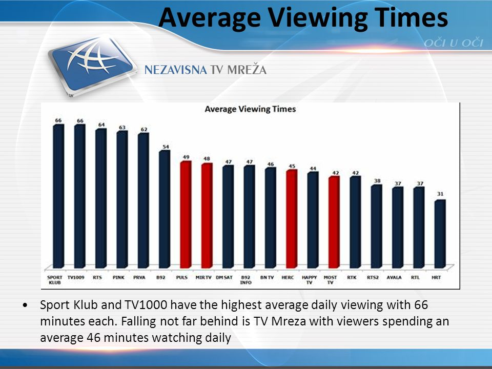Average Viewing Times Sport Klub and TV1000 have the highest average daily viewing with 66 minutes each.