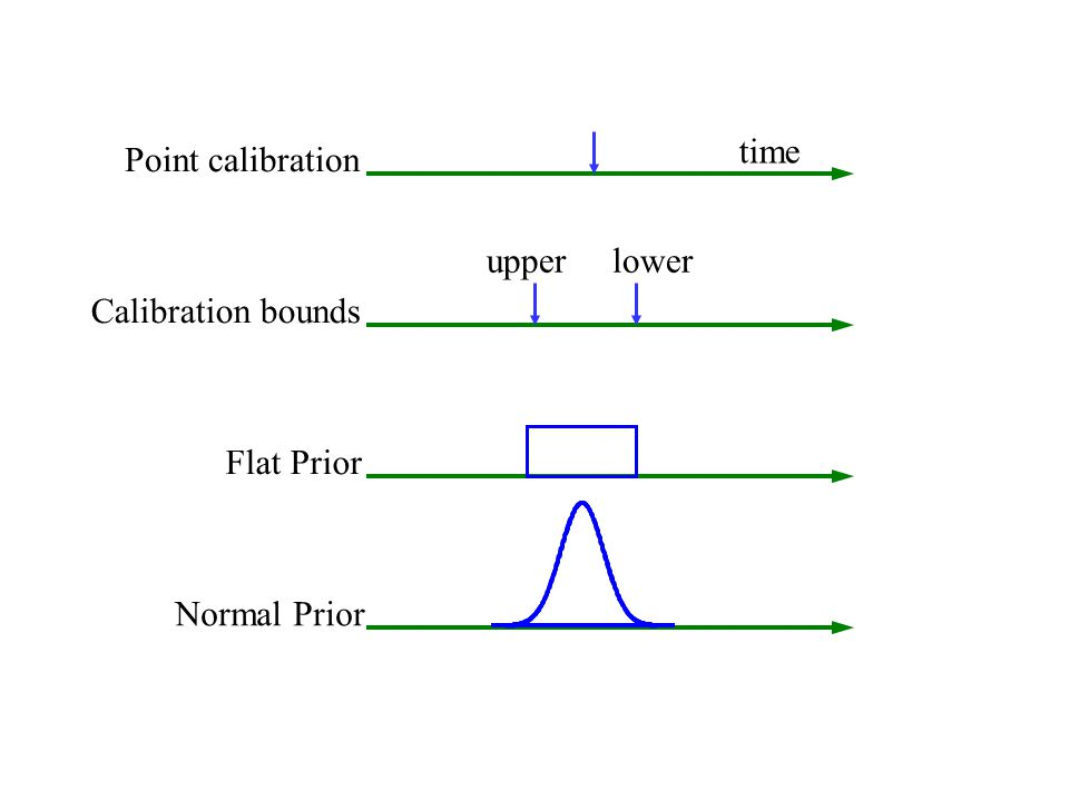 time Point calibration Calibration bounds upper lower Flat Prior Normal Prior