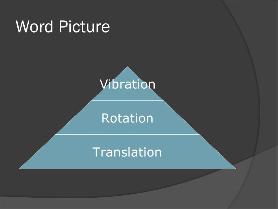 Word Picture Vibration Rotation Translation