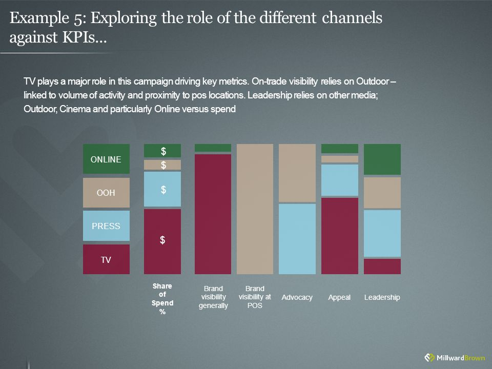 Example 5: Exploring the role of the different channels against KPIs...