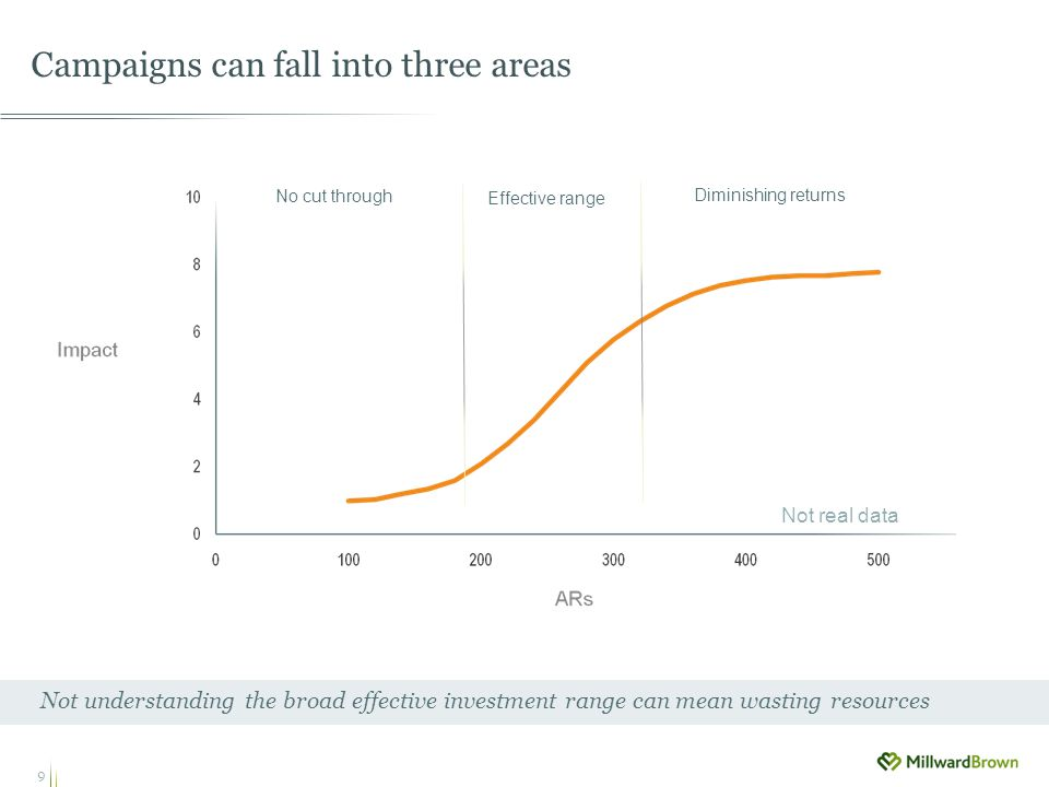 9 Campaigns can fall into three areas Not understanding the broad effective investment range can mean wasting resources No cut through Effective range Diminishing returns Not real data