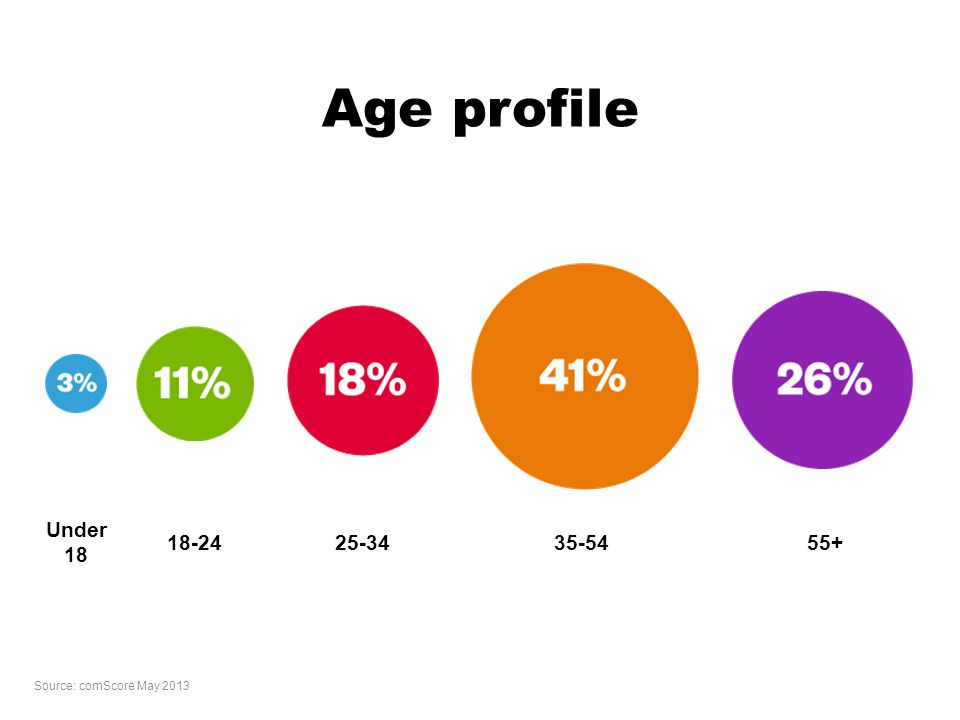 Age profile Under 18 18-2425-3435-5455+ Source: comScore May 2013
