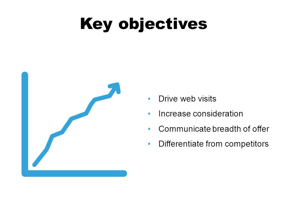 Key objectives Drive web visits Increase consideration Communicate breadth of offer Differentiate from competitors
