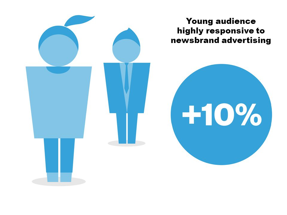 Large increase in claimed recent visits by 18-34s Young audience highly responsive to newsbrand advertising