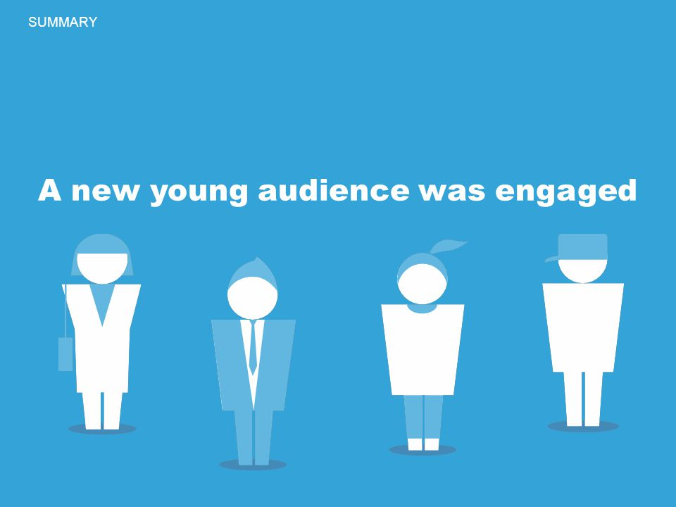 A new young audience was engaged SUMMARY A new young audience was engaged