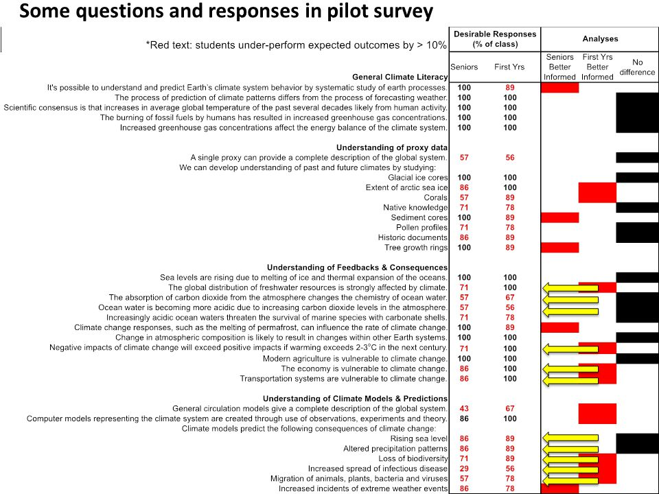 Some questions and responses in pilot survey