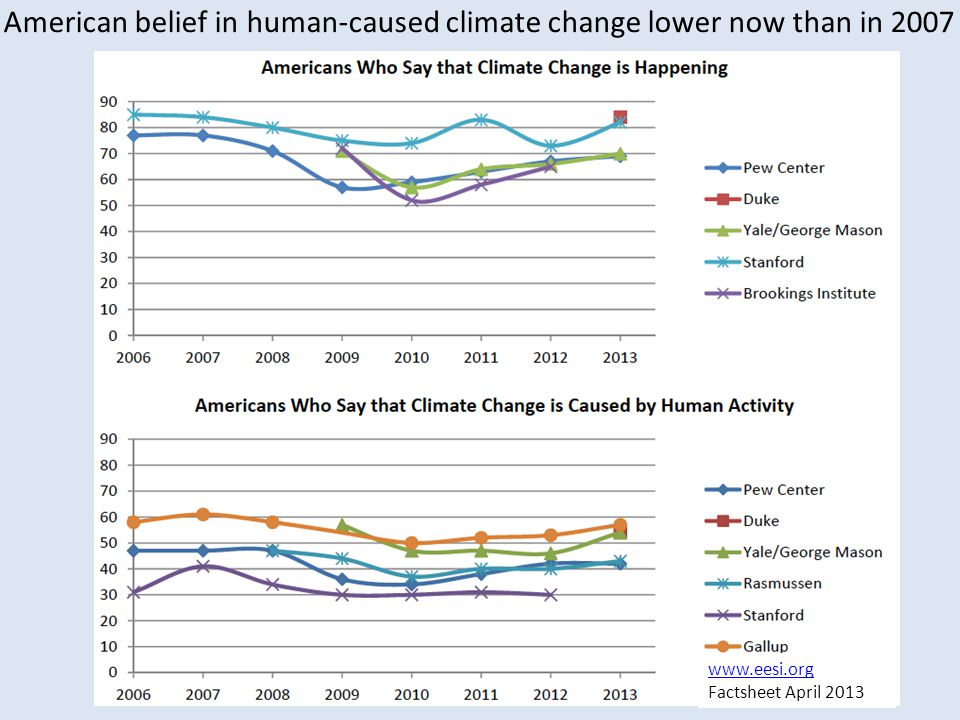 www.eesi.org Factsheet April 2013 American belief in human-caused climate change lower now than in 2007