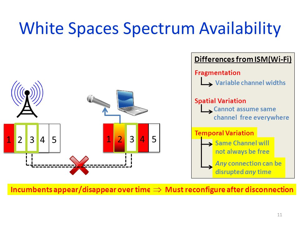 White Spaces Spectrum Availability Differences from ISM(Wi-Fi) 11 Fragmentation Variable channel widths Incumbents appear/disappear over time Must rec