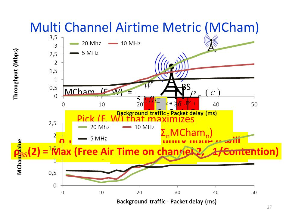 Multi Channel Airtime Metric (MCham) 27 BS ρ BS (2) Free Air Time on Channel 2 1 345 2 ρ BS (2) ρ n (c) = Approx. opportunity node n will get to trans