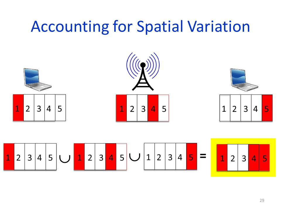 Accounting for Spatial Variation 29 1 2345 1 2345 1 2345 = 1 2345 1 2345 1 2345 1 2345