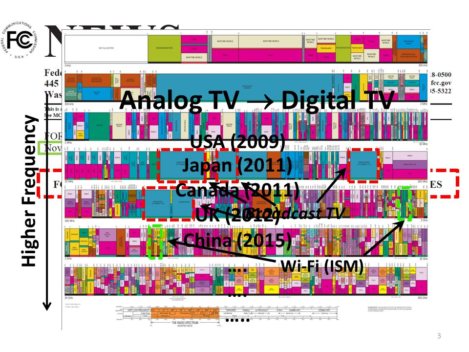 3 Analog TV Digital TV Japan (2011) Canada (2011) UK (2012) China (2015) …. ….. USA (2009) Higher Frequency Wi-Fi (ISM)Broadcast TV