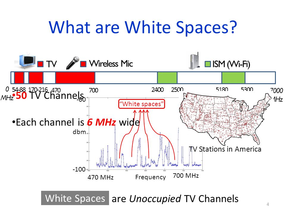 Why should we care about White Spaces? 5