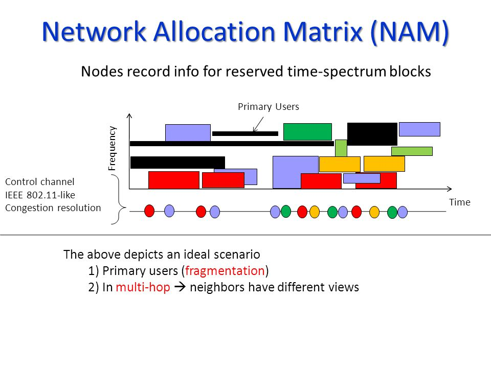 Network Allocation Matrix (NAM) Control channel IEEE 802.11-like Congestion resolution Time The above depicts an ideal scenario 1) Primary users (frag