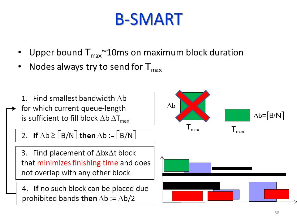 B-SMART Upper bound T max ~10ms on maximum block duration Nodes always try to send for T max 1. Find smallest bandwidth b for which current queue-leng