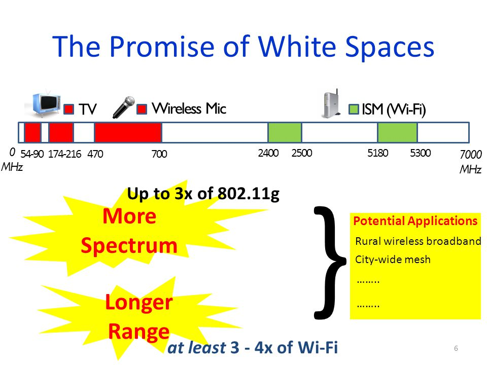 The Promise of White Spaces 0 MHz 7000 MHz TV ISM (Wi-Fi) 700470 2400518025005300 54-90174-216 6 Wireless Mic More Spectrum Longer Range Up to 3x of 8