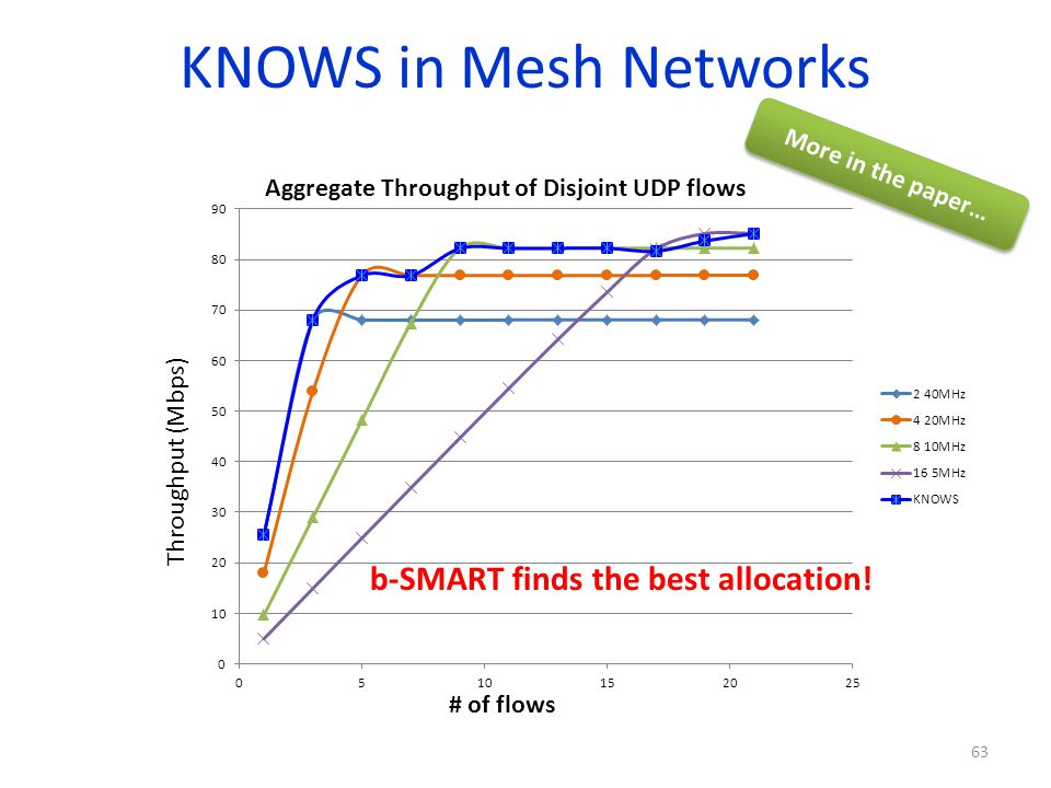 KNOWS in Mesh Networks Aggregate Throughput of Disjoint UDP flows Throughput (Mbps) # of flows b-SMART finds the best allocation! More in the paper… 6