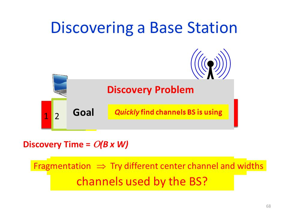 Discovering a Base Station Can we optimize this discovery time? 1 2345 68 Discovery Time = (B x W) 1 2345 How does the new client discover channels us