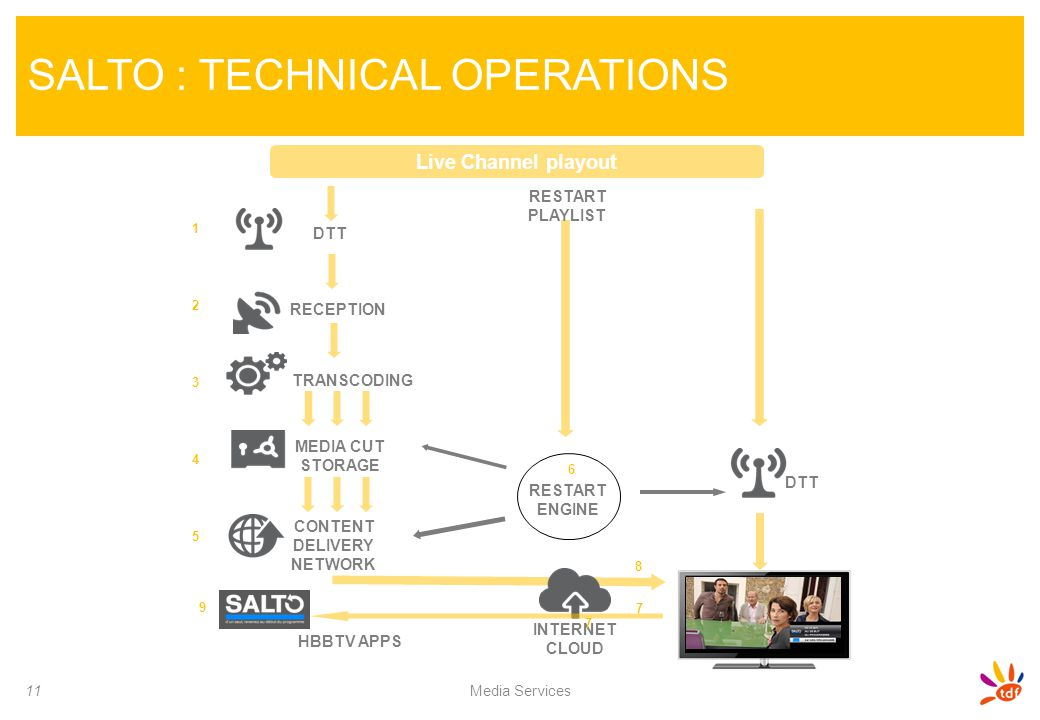 SALTO : TECHNICAL OPERATIONS 11 Media Services Live Channel playout DTT RECEPTION TRANSCODING MEDIA CUT STORAGE CONTENT DELIVERY NETWORK RESTART ENGIN