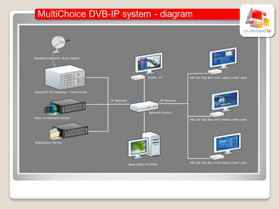MultiChoice DVB-IP system - diagram