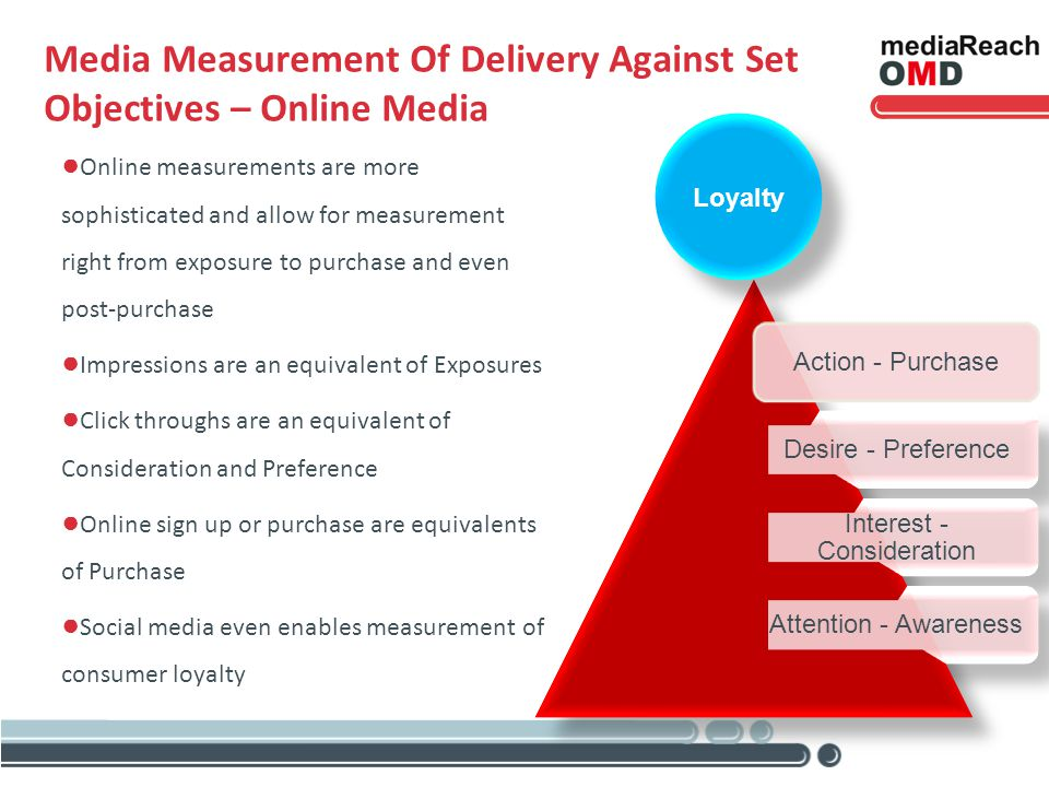 Media Measurement Of Delivery Against Set Objectives – Online Media Online measurements are more sophisticated and allow for measurement right from ex