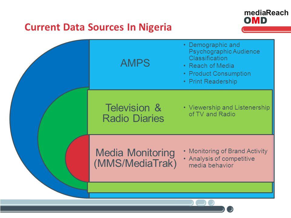 Current Data Sources In Nigeria AMPS Television & Radio Diaries Media Monitoring (MMS/MediaTrak) Demographic and Psychographic Audience Classification Reach of Media Product Consumption Print Readership Viewership and Listenership of TV and Radio Monitoring of Brand Activity Analysis of competitive media behavior